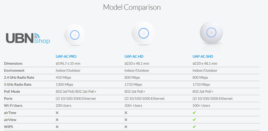 UniFi AC  Access Point Comparisons